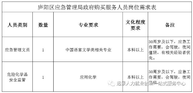 2021年合肥市庐阳区应急管理局招聘政府...