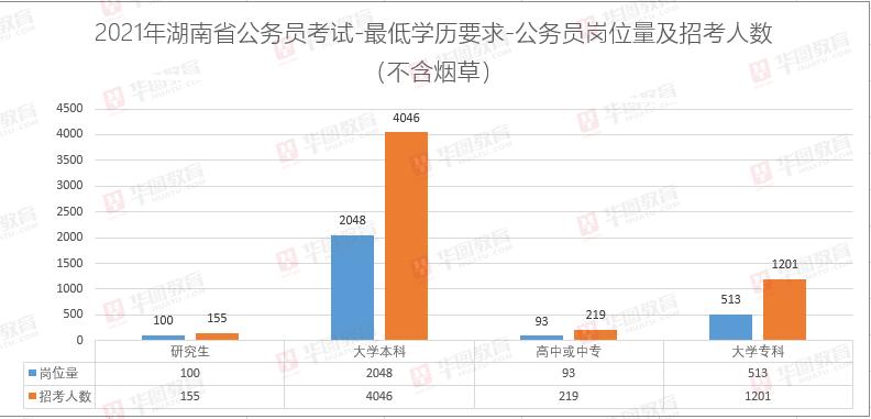 2021湖南公务员考试招录5621人职位分析