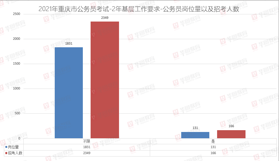 2021重庆公务员考试职位分析
