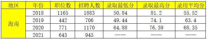 2021年、2020年、2019年和2018年招录人数和录用分数对比