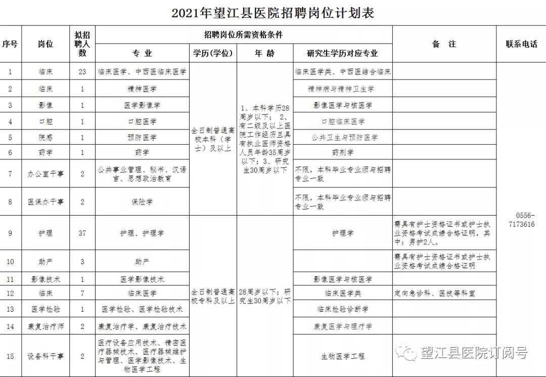 2021安庆市望江县医院招聘85人公告