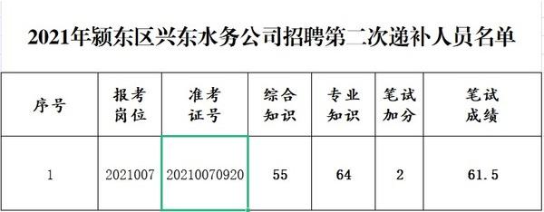 2021年阜阳市颍东区兴东水务公司招聘第...
