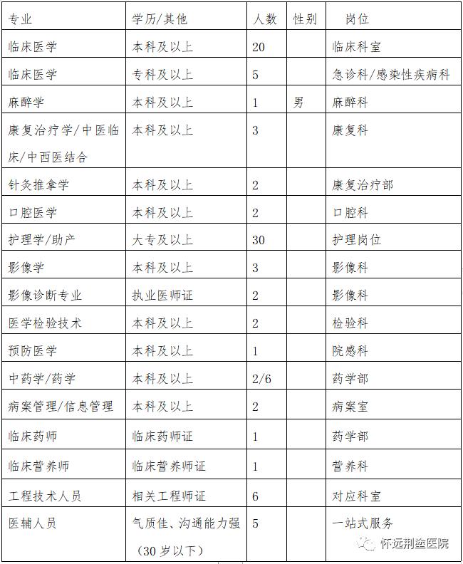 2021年蚌埠怀远荆塗医院人员招聘109人计划
