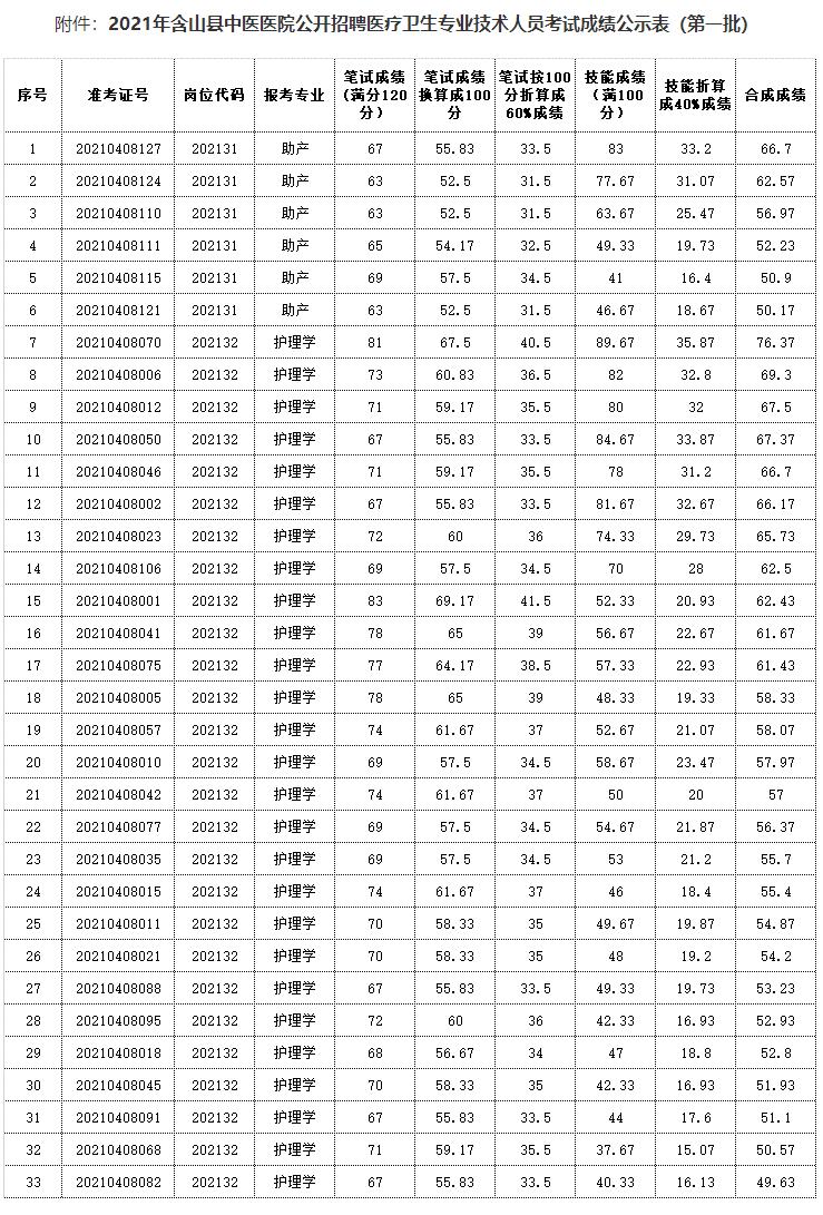 2021年含山县中医医院公开招聘医疗卫生...