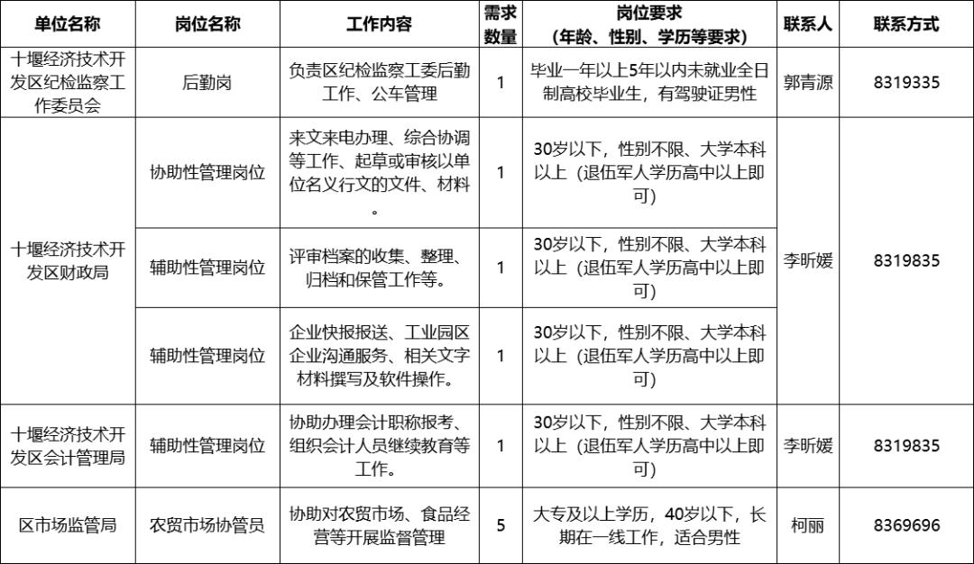 2021十堰经济开发区这些企事业单位招聘【109人】