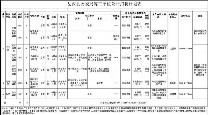 2021年安庆岳西县公安局等三单位招聘18人公告
