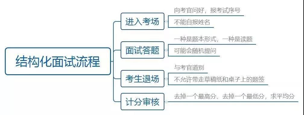 河北省考面试流程