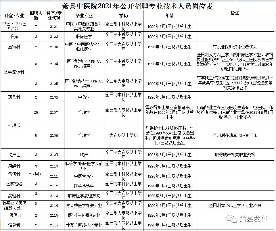 2021宿州萧县中医院公开招聘104人公告