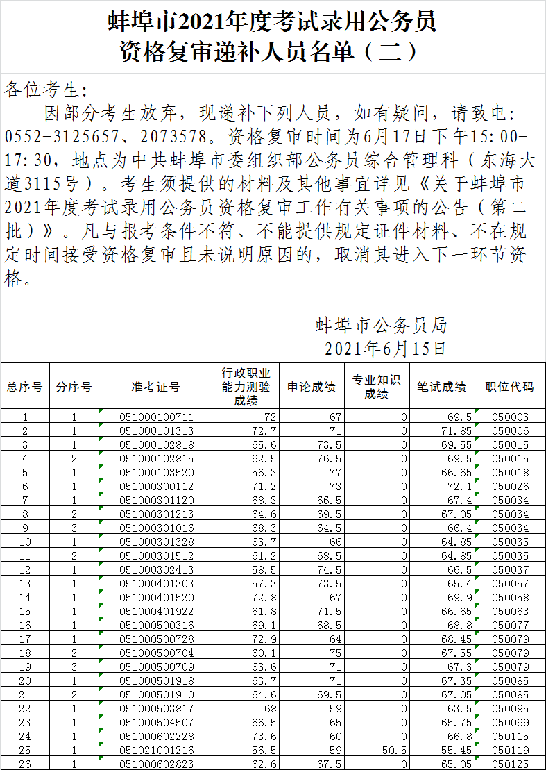 蚌埠市2021考录公务员资格复审递补人员...