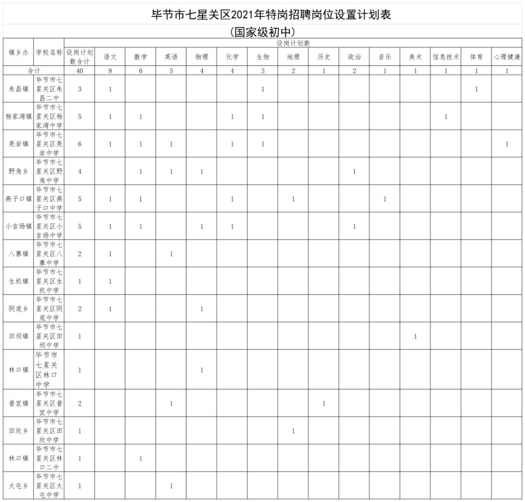 """2021年毕节市七星关区""""特岗计划""""教师招聘细则(100人)"""