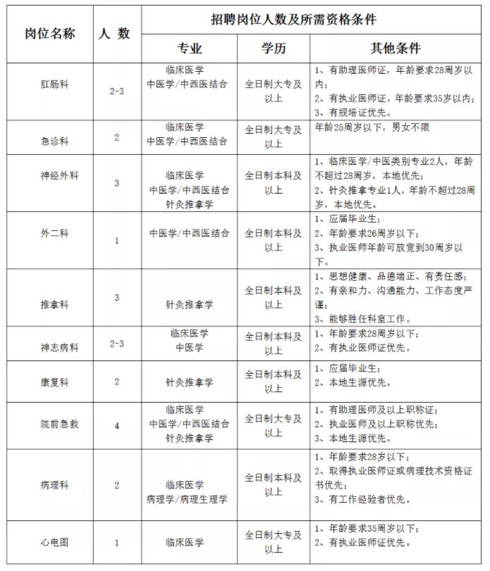 2021阜阳颍上县中医院招聘24人公告