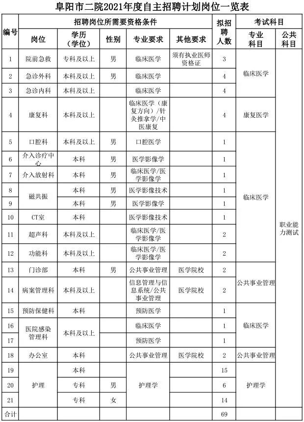 2021阜阳市第二人民医院自主招聘69人公告