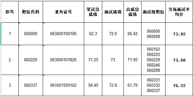 阜阳市2021考录公务员未进入体检环节职...