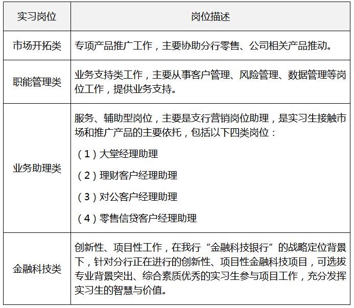 2021招商银行西宁分行暑期实习生招募报名须符合什么条件?