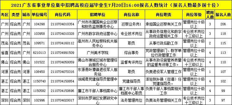 [7月20日16点]2021年广东事业单位统考报名人数统计:38604人