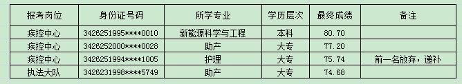 2021马鞍山市含山县卫生健康委所属单位...