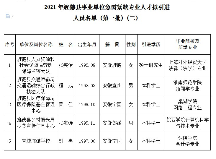 2021旌德县事业单位急需紧缺专业人才拟...