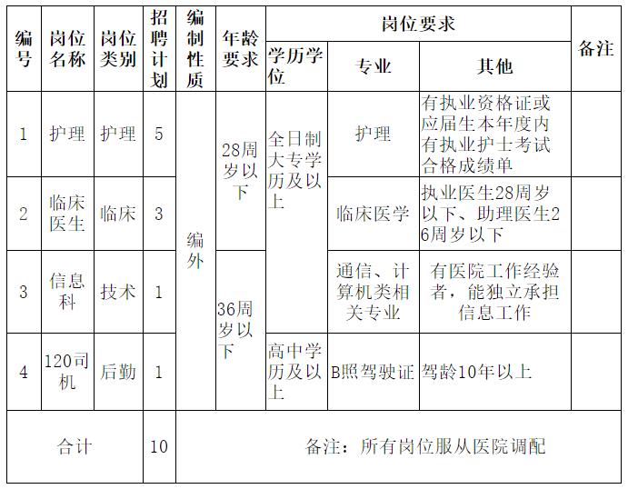 2021中方县人民医院紧急公开招聘工作人