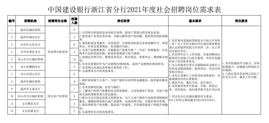 2021建設銀行浙江省分行社會招聘報名條件有哪些?