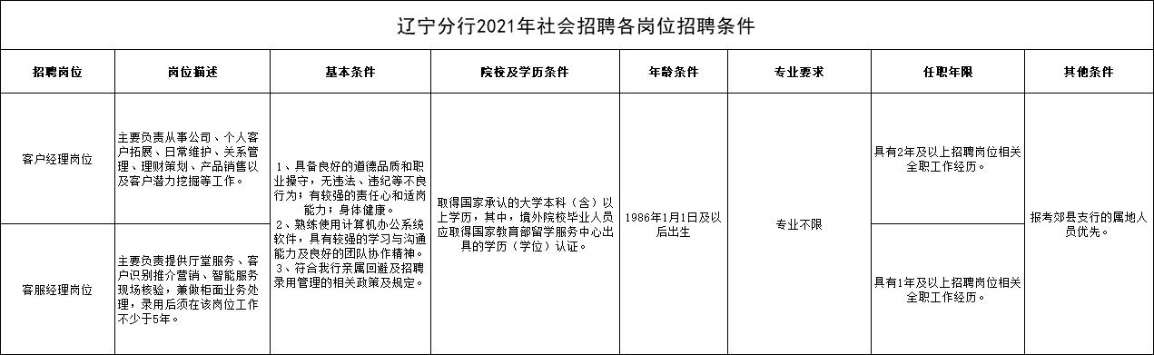 2021工商銀行遼寧分行社會招聘90人報名有什么要求?