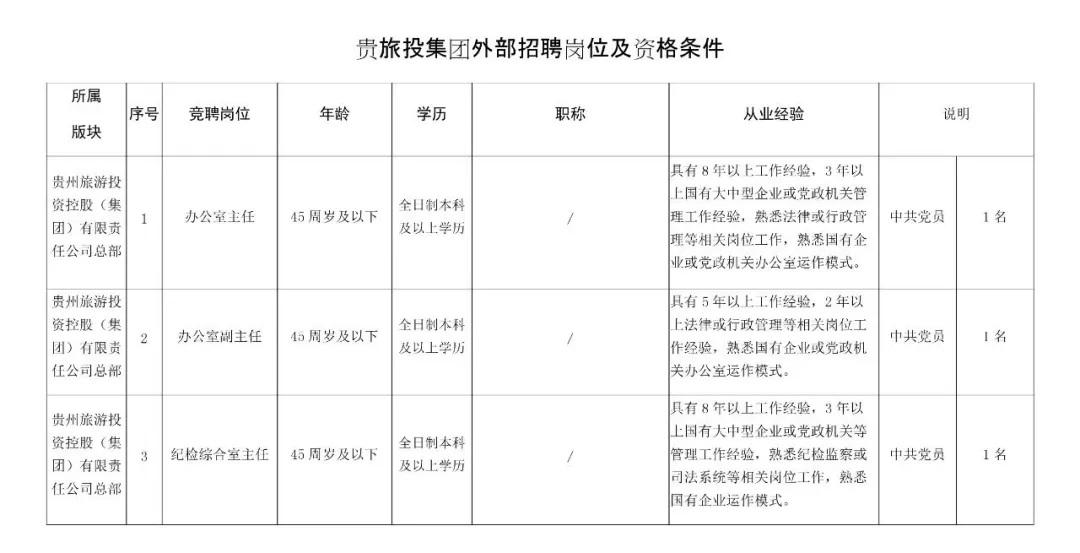 2021贵州旅游投资控股(集团)有限责任公司招聘公告(45人)