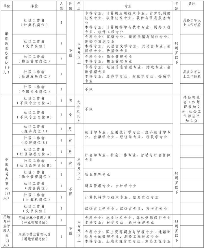 2021芜湖弋江区编外聘用工作人员招聘32人公告