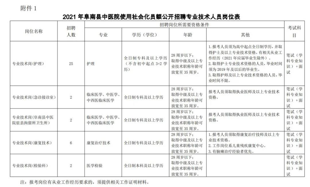 2021阜阳市阜南县中医院招聘专业技术人...