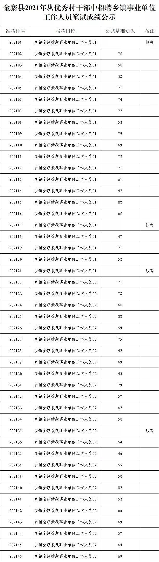 2021六安金寨县从优秀村干部中招聘乡镇...