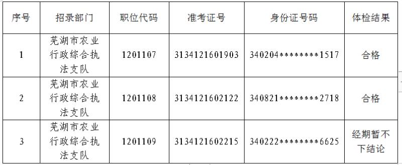 2021芜湖市农业农村局事业单位招聘体检...