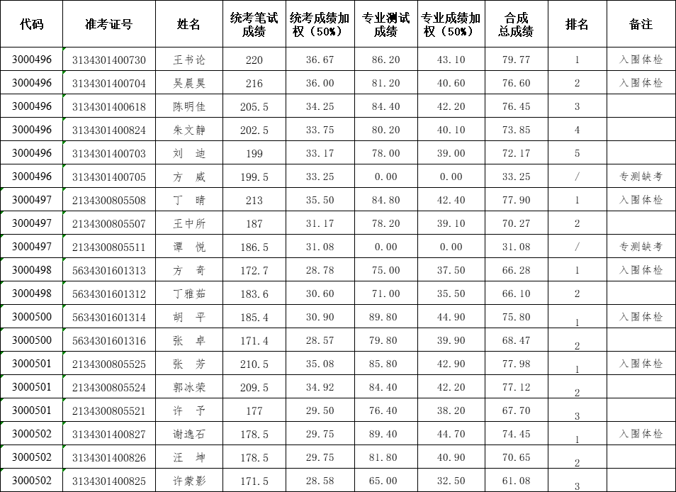 安徽省疾病预防控制中心2021招聘考试总成绩