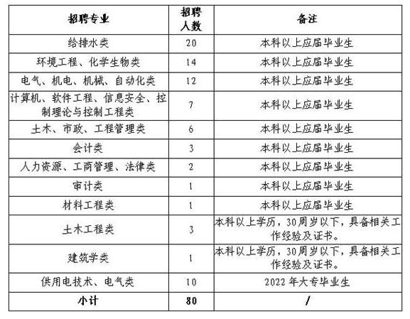2021合肥供水集团有限公司秋季招聘80人简章