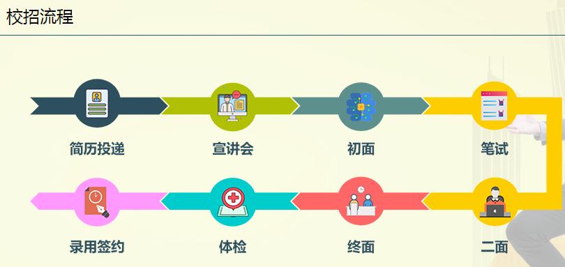 广州农商银行2022年秋季校园招聘公告