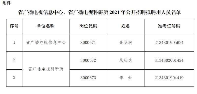 2021安徽省广播电视信息中心、广播电视...