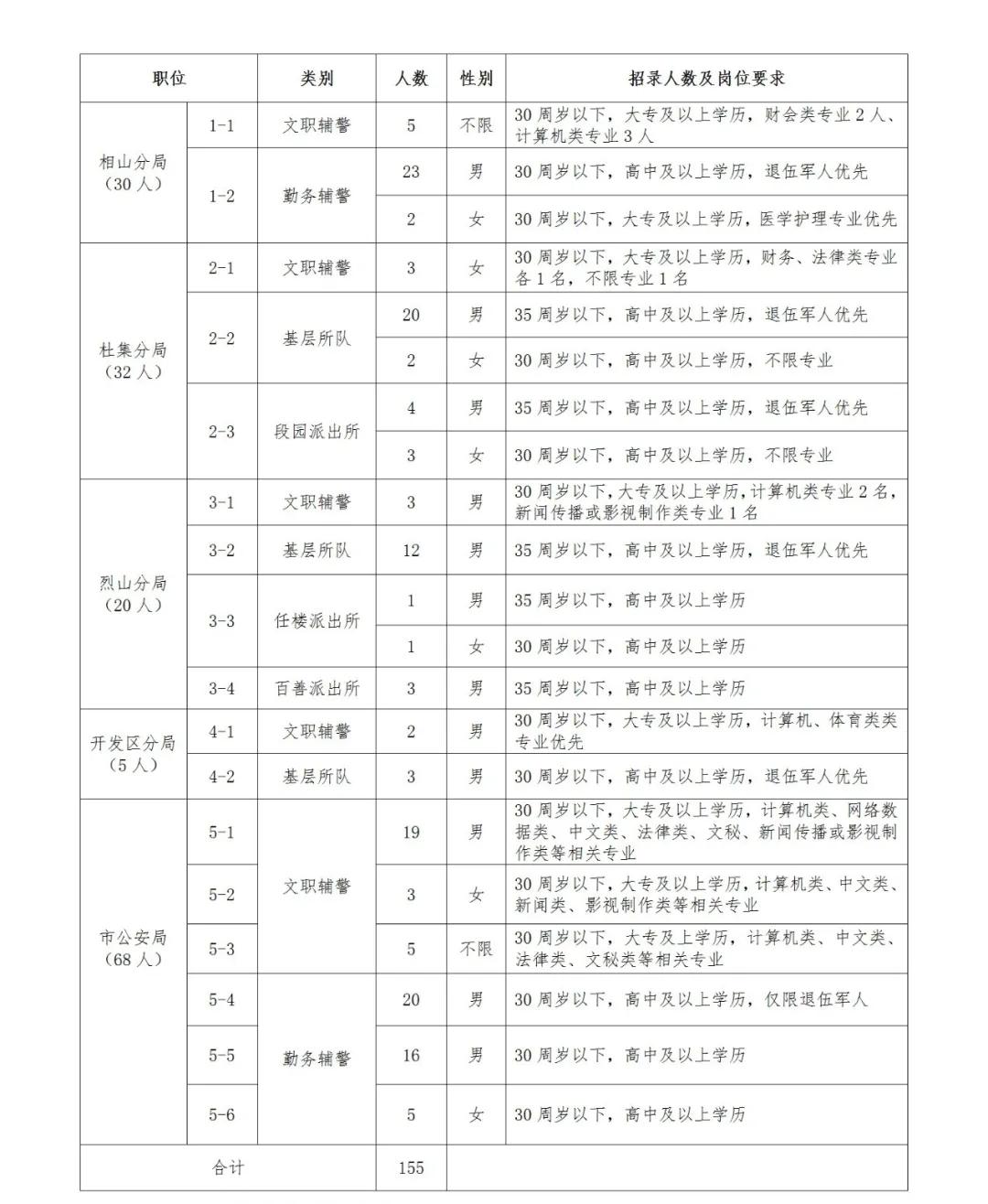 2021淮北市公安局招聘辅警155人公告