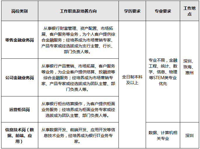 2022年招商银行广东深圳分行秋季校园招聘启事