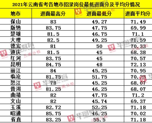 云南必威体育官网下载各地招考职位情况