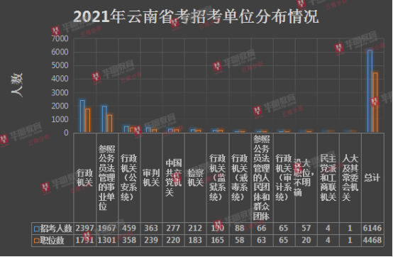 云南必威体育官网下载招考情况