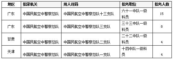 近三年国家公务员考试冷门岗位分析(2019-2021)
