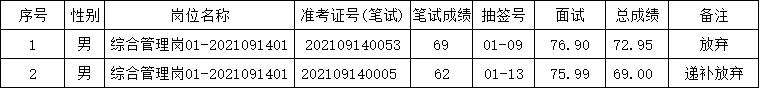 肥东县张集乡2021年公开招考村级后备干...