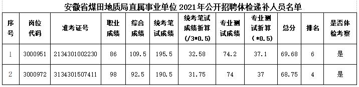 2021安徽省煤田地质局直属事业单位招聘...