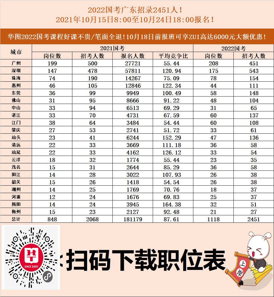 2022年国家公务员考试广东职位表(共1118个岗位,招录2451人 )