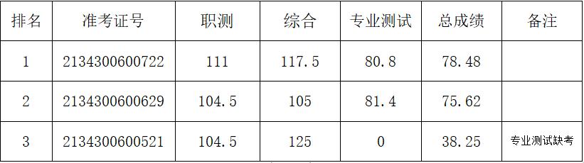 2021安徽省社会主义学院招聘考试总成绩...