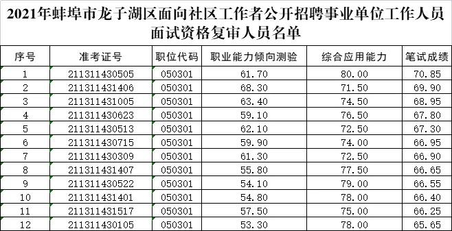 2021蚌埠龙子湖区面向社区工作者招聘事...